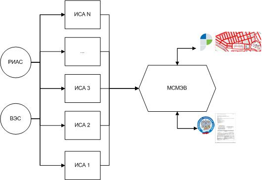 Схема взаимодействия РИАС и ИСАР