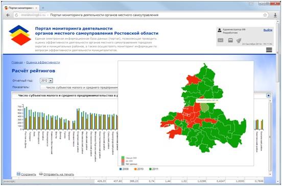 Портал мониторинга деятельности органов местного самоуправления Ростовской области