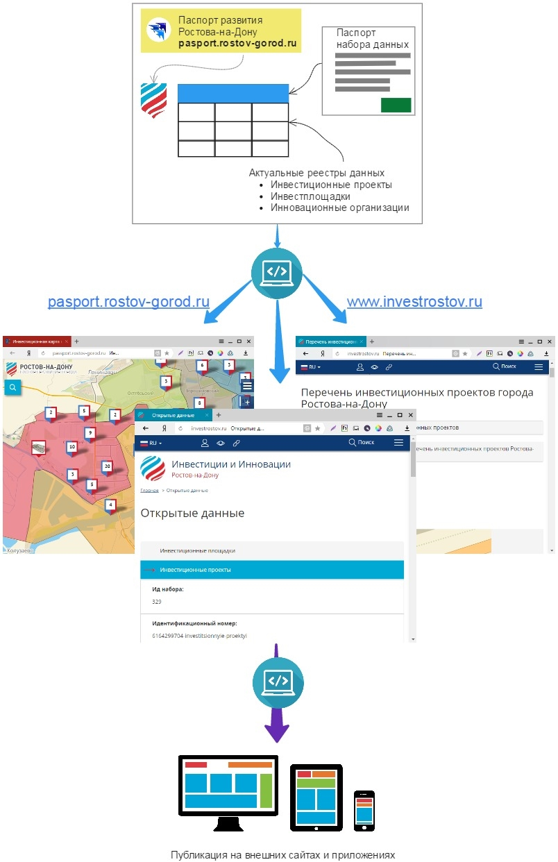 Экосистема веб-сервисов инвестиционной направленности Ростова-на-Дону