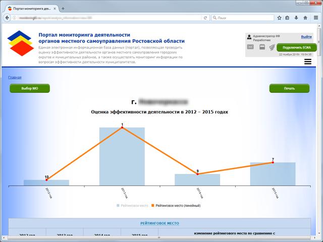 Интерактивные графики и диаграммы наглядно отражают достигнутые муниципальным образованием итоги