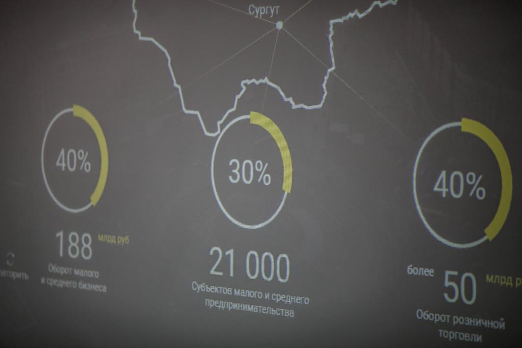 Презентация invest.admsurgut.ru - демонстрация слайдера Главной страницы портала