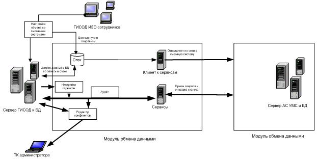 Модуль обмена данными